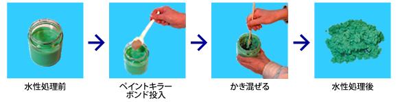 ペイントキラーボンド 廃ペンキ凝固処理剤 使用方法